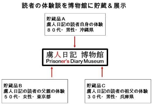 虜人日記プロジェクト3